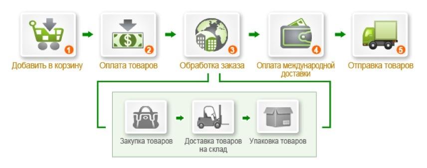 Как сделать интернет-магазин удобным