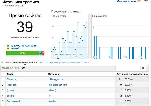 Какой траффик можно получить с пресс-релиза на B2Blogger.com