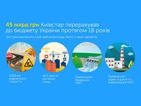 Киевстар рассказал, сколько налогов платит в бюджет