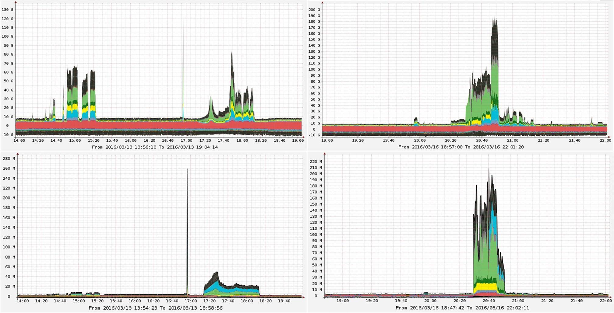 DDoS-GUARD: остановлена рекордно мощная ddos-атака на российские сети