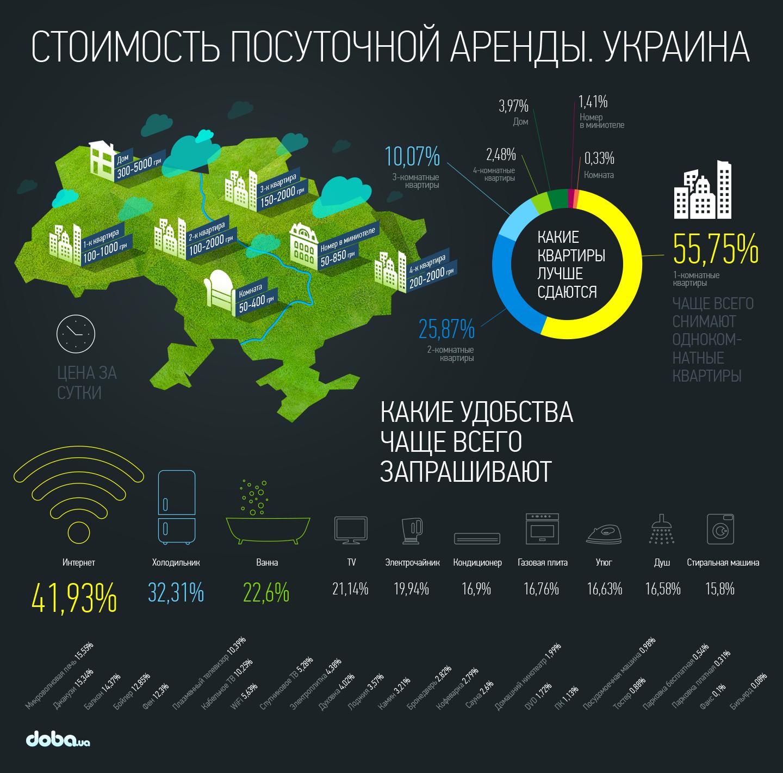 Инфографика doba.ua