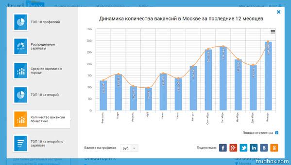 Мобильная версия сервиса Trudbox оказалась эффективней Yandex и Google