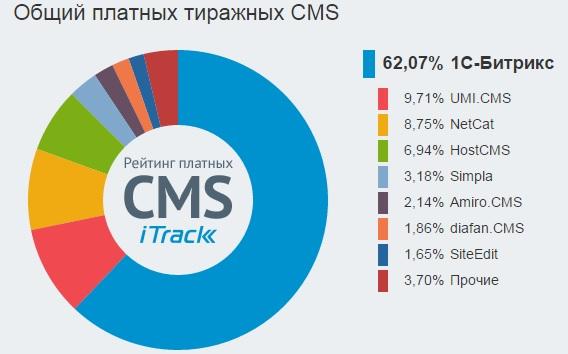 iTrack представил рейтинг систем управления сайтами Рунета