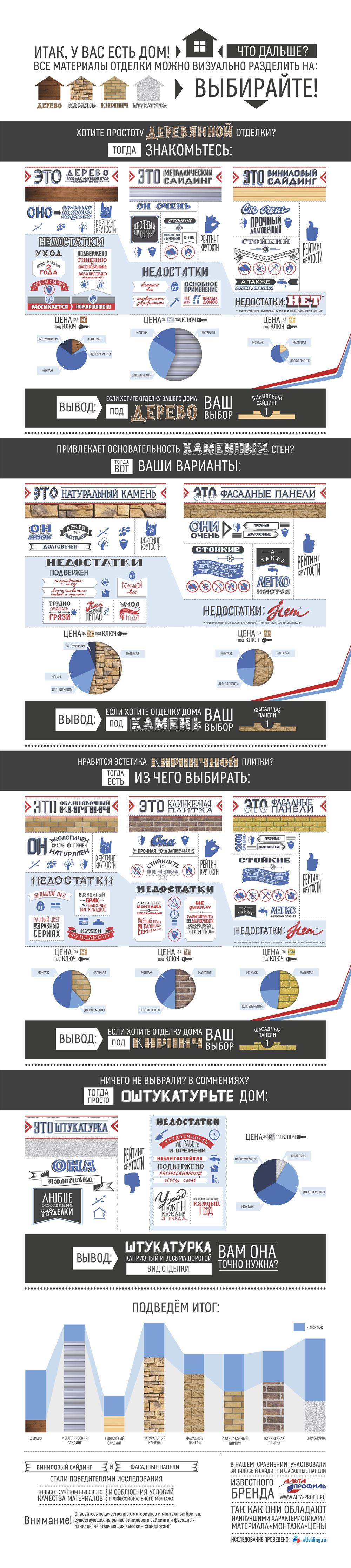 Сайт allsiding.ru использует инфографику для сравнения отделочных материалов